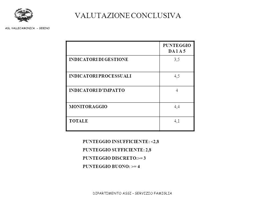 DIPARTIMENTO ASSI – SERVIZIO FAMIGLIA ASL VALLECAMONICA - SEBINO VALUTAZIONE CONCLUSIVA PUNTEGGIO DA 1 A 5 INDICATORI DI GESTIONE3,5 INDICATORI PROCES