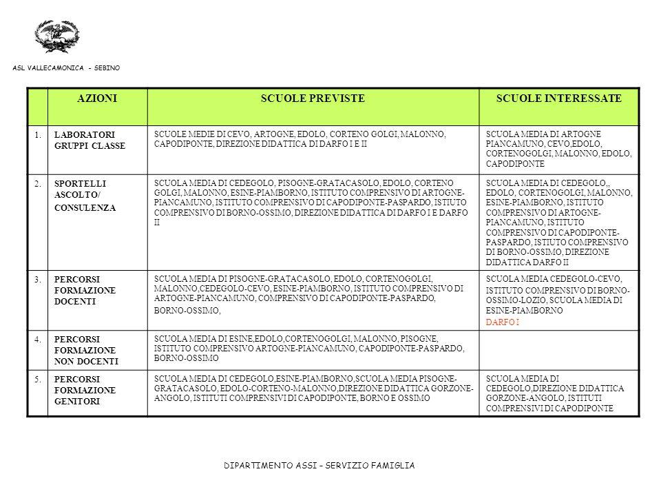 DIPARTIMENTO ASSI – SERVIZIO FAMIGLIA ASL VALLECAMONICA - SEBINO AZIONISCUOLE PREVISTESCUOLE INTERESSATE 1.LABORATORI GRUPPI CLASSE SCUOLE MEDIE DI CE