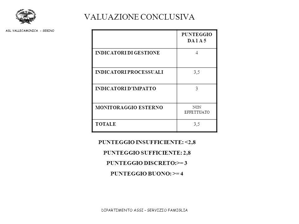 DIPARTIMENTO ASSI – SERVIZIO FAMIGLIA ASL VALLECAMONICA - SEBINO VALUAZIONE CONCLUSIVA PUNTEGGIO DA 1 A 5 INDICATORI DI GESTIONE4 INDICATORI PROCESSUA