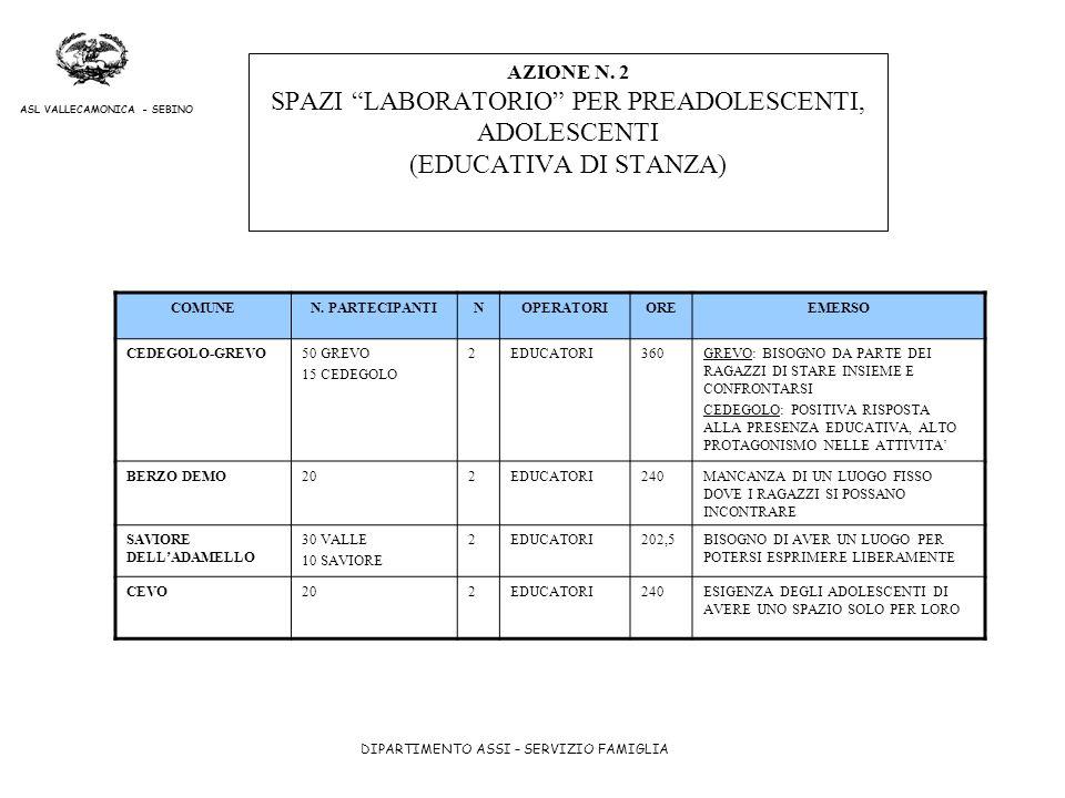DIPARTIMENTO ASSI – SERVIZIO FAMIGLIA ASL VALLECAMONICA - SEBINO AZIONE N. 2 SPAZI LABORATORIO PER PREADOLESCENTI, ADOLESCENTI (EDUCATIVA DI STANZA) C