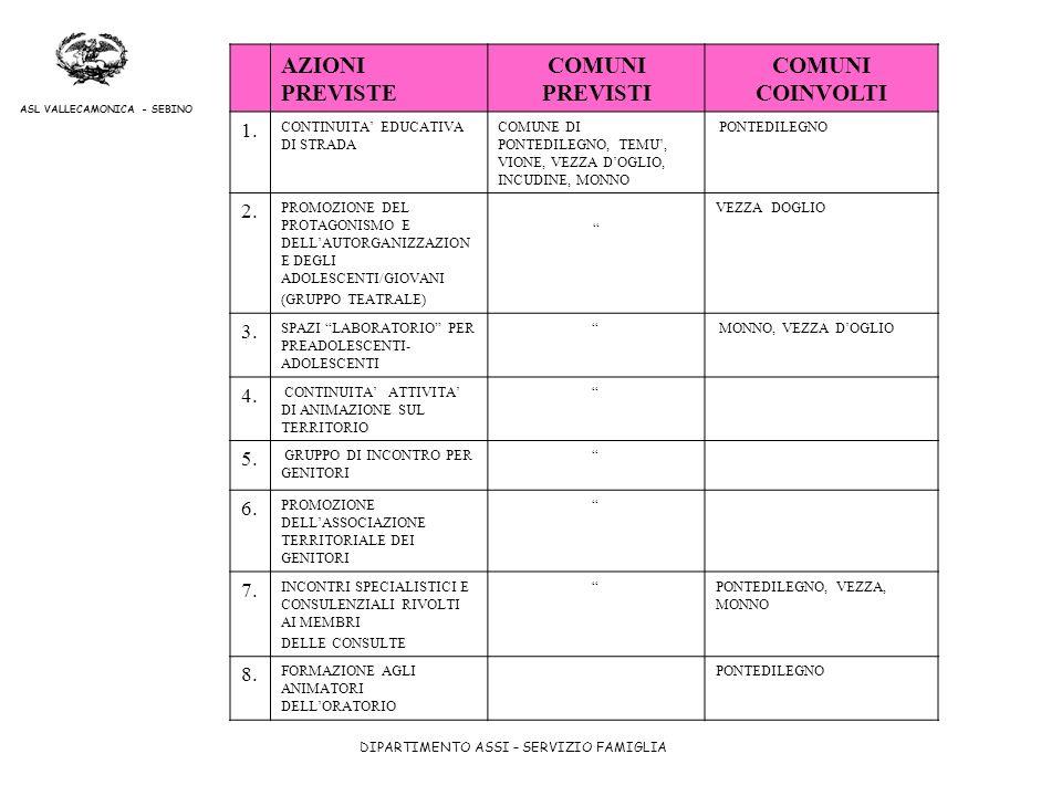 DIPARTIMENTO ASSI – SERVIZIO FAMIGLIA ASL VALLECAMONICA - SEBINO AZIONI PREVISTE COMUNI PREVISTI COMUNI COINVOLTI 1. CONTINUITA EDUCATIVA DI STRADA CO