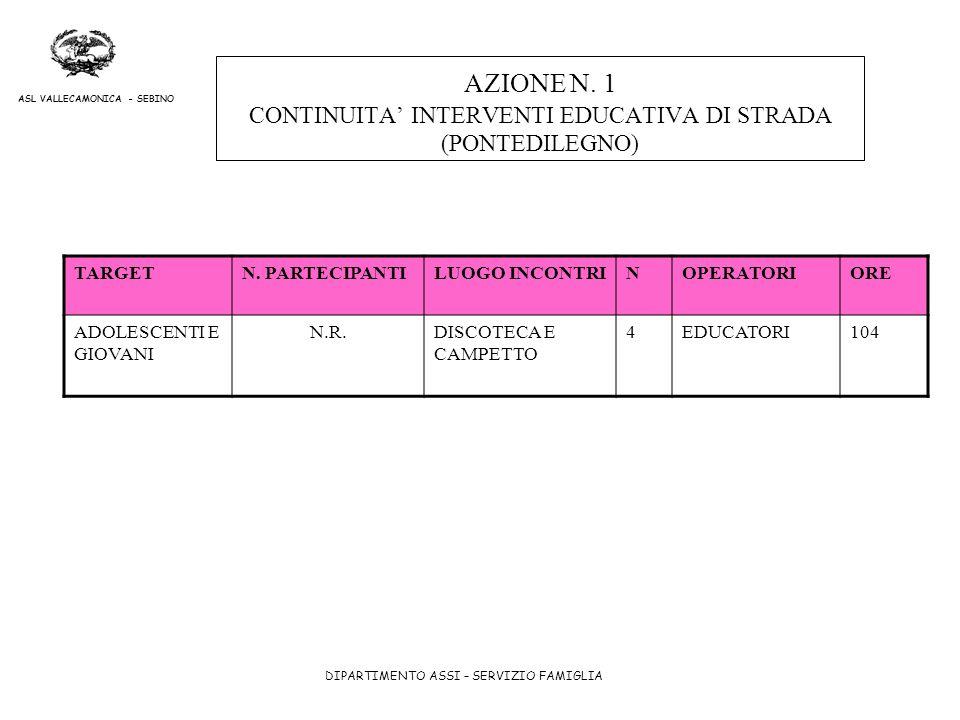 DIPARTIMENTO ASSI – SERVIZIO FAMIGLIA ASL VALLECAMONICA - SEBINO AZIONE N. 1 CONTINUITA INTERVENTI EDUCATIVA DI STRADA (PONTEDILEGNO) TARGETN. PARTECI