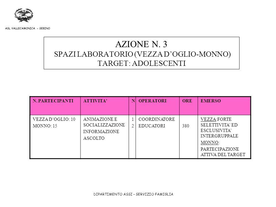 DIPARTIMENTO ASSI – SERVIZIO FAMIGLIA ASL VALLECAMONICA - SEBINO AZIONE N. 3 SPAZI LABORATORIO (VEZZA DOGLIO-MONNO) TARGET: ADOLESCENTI N. PARTECIPANT