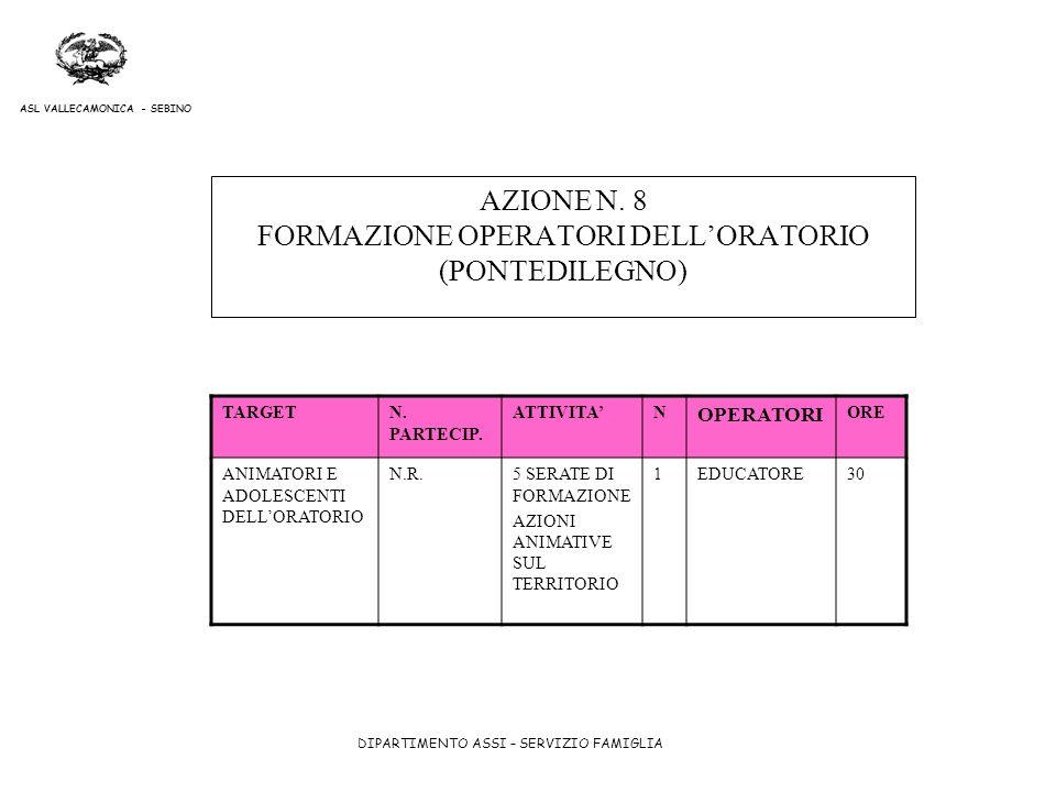 DIPARTIMENTO ASSI – SERVIZIO FAMIGLIA ASL VALLECAMONICA - SEBINO AZIONE N. 8 FORMAZIONE OPERATORI DELLORATORIO (PONTEDILEGNO) TARGETN. PARTECIP. ATTIV