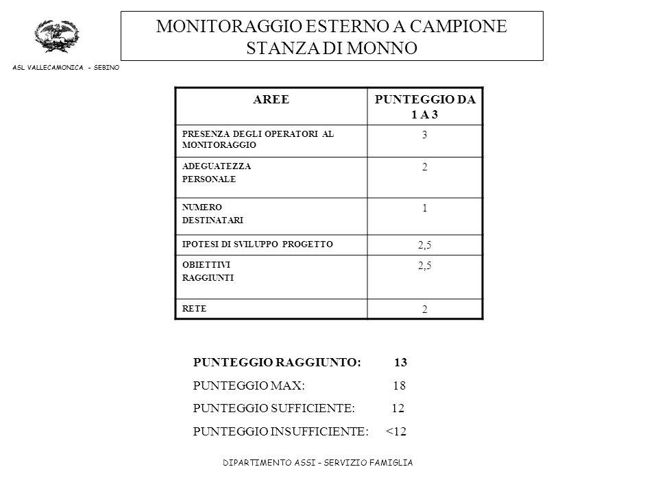 DIPARTIMENTO ASSI – SERVIZIO FAMIGLIA ASL VALLECAMONICA - SEBINO MONITORAGGIO ESTERNO A CAMPIONE STANZA DI MONNO AREEPUNTEGGIO DA 1 A 3 PRESENZA DEGLI