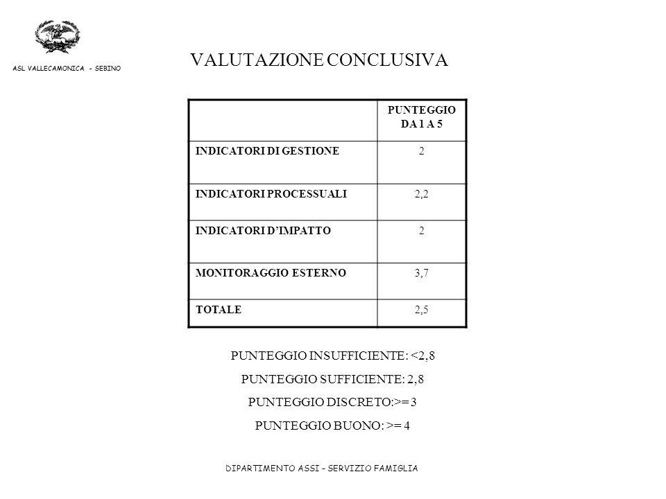 DIPARTIMENTO ASSI – SERVIZIO FAMIGLIA ASL VALLECAMONICA - SEBINO VALUTAZIONE CONCLUSIVA PUNTEGGIO DA 1 A 5 INDICATORI DI GESTIONE2 INDICATORI PROCESSU