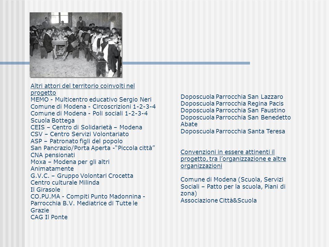 Altri attori del territorio coinvolti nel progetto MEMO - Multicentro educativo Sergio Neri Comune di Modena - Circoscrizioni 1-2-3-4 Comune di Modena - Poli sociali 1-2-3-4 Scuola Bottega CEIS – Centro di Solidarietà – Modena CSV – Centro Servizi Volontariato ASP – Patronato figli del popolo San Pancrazio/Porta Aperta -Piccola città CNA pensionati Moxa – Modena per gli altri Animatamente G.V.C.