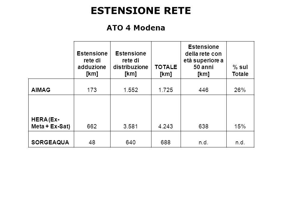 ESTENSIONE RETE ATO 4 Modena Estensione rete di adduzione [km] Estensione rete di distribuzione [km] TOTALE [km] Estensione della rete con età superiore a 50 anni [km] % sul Totale AIMAG1731.5521.72544626% HERA (Ex- Meta + Ex-Sat)6623.5814.24363815% SORGEAQUA48640688n.d.