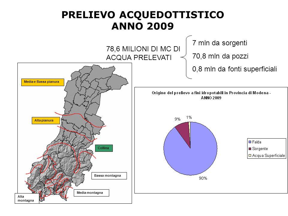 Media e Bassa pianura Alta pianura Collina Bassa montagna Media montagna Alta montagna 78,6 MILIONI DI MC DI ACQUA PRELEVATI 7 mln da sorgenti 70,8 mln da pozzi 0,8 mln da fonti superficiali PRELIEVO ACQUEDOTTISTICO ANNO 2009