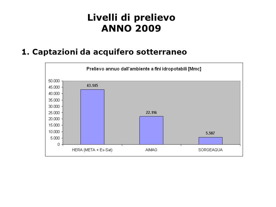 1. Captazioni da acquifero sotterraneo Livelli di prelievo ANNO 2009