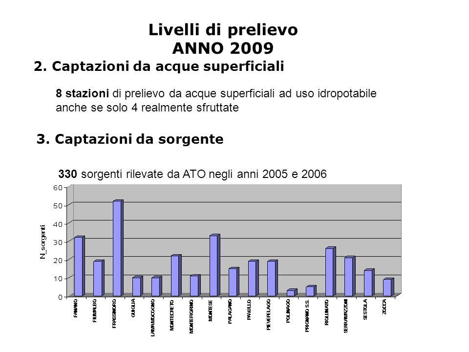 3. Captazioni da sorgente 330 sorgenti rilevate da ATO negli anni 2005 e 2006 Livelli di prelievo ANNO 2009 2. Captazioni da acque superficiali 8 staz