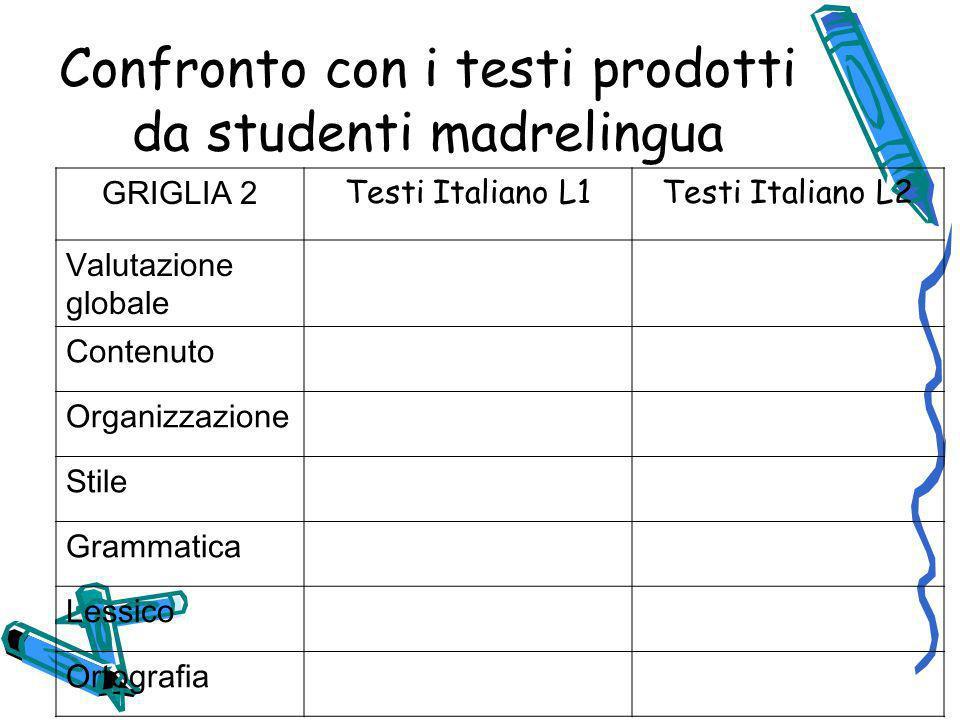 Confronto con i testi prodotti da studenti madrelingua GRIGLIA 2 Testi Italiano L1Testi Italiano L2 Valutazione globale Contenuto Organizzazione Stile