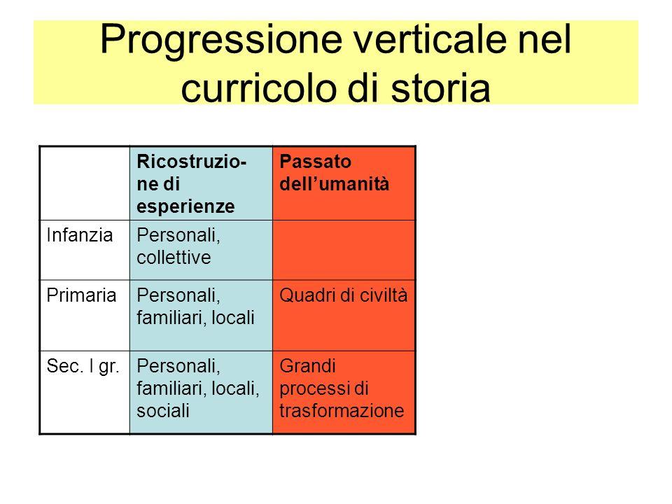 Progressione verticale nel curricolo di storia Ricostruzio- ne di esperienze Passato dellumanità InfanziaPersonali, collettive PrimariaPersonali, fami