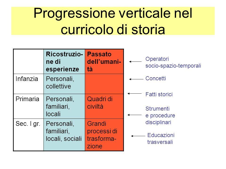 Progressione verticale nel curricolo di storia Ricostruzio- ne di esperienze Passato dellumani- tà InfanziaPersonali, collettive PrimariaPersonali, fa