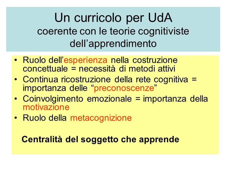 Un curricolo per UdA coerente con le teorie cognitiviste dellapprendimento Ruolo dellesperienza nella costruzione concettuale = necessità di metodi at