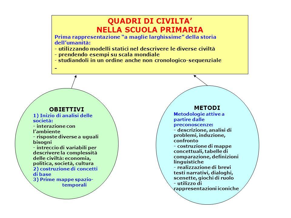 OBIETTIVI 1) Inizio di analisi delle società: - interazione con lambiente - risposte diverse a uguali bisogni - intreccio di variabili per descrivere