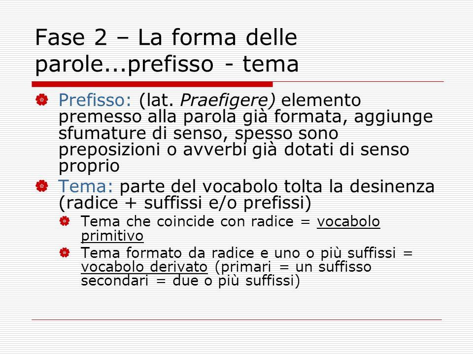 Fase 2 – La forma delle parole...prefisso - tema Prefisso: (lat. Praefigere) elemento premesso alla parola già formata, aggiunge sfumature di senso, s