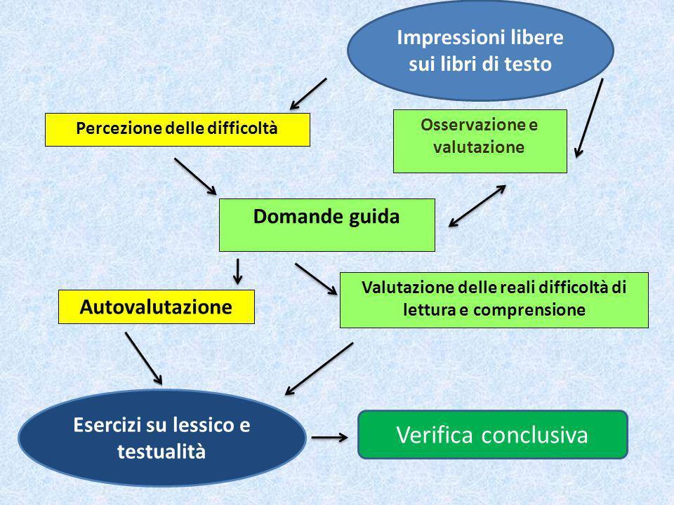 Percezione delle difficoltà Domande guida Valutazione delle reali difficoltà di lettura e comprensione Osservazione e valutazione Autovalutazione Impr