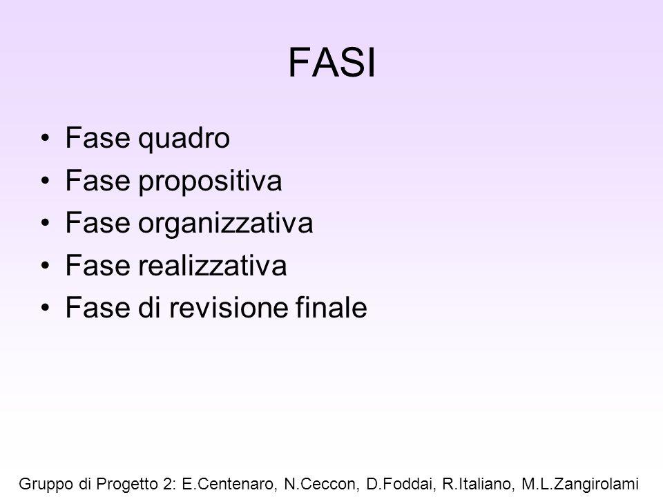 FASI Fase quadro Fase propositiva Fase organizzativa Fase realizzativa Fase di revisione finale Gruppo di Progetto 2: E.Centenaro, N.Ceccon, D.Foddai,