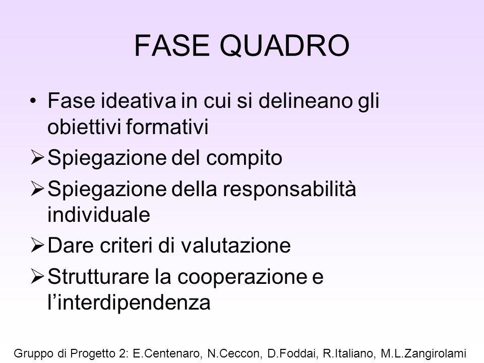 FASE QUADRO Fase ideativa in cui si delineano gli obiettivi formativi Spiegazione del compito Spiegazione della responsabilità individuale Dare criter