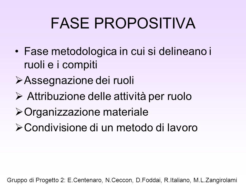 FASE PROPOSITIVA Fase metodologica in cui si delineano i ruoli e i compiti Assegnazione dei ruoli Attribuzione delle attività per ruolo Organizzazione