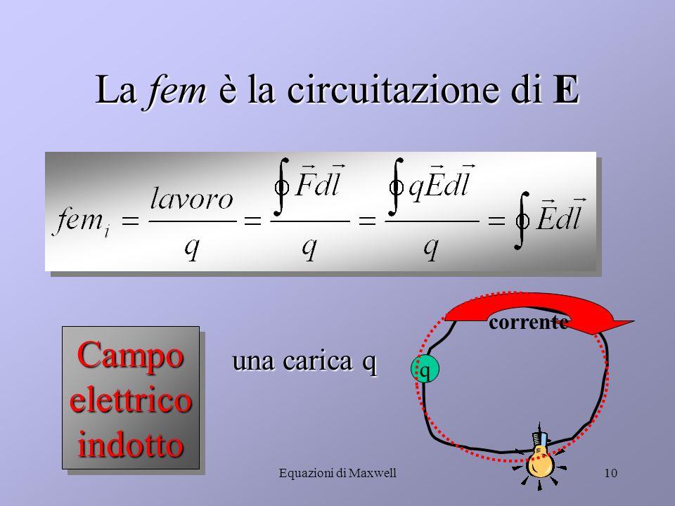 Equazioni di Maxwell9 Come può variare il flusso magnetico.