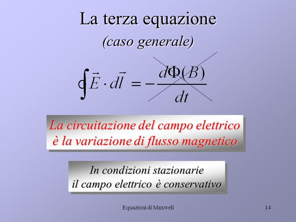 Equazioni di Maxwell13 Campo magnetico variabile Zona di spazio con campo magnetico che entra dentro la pagina e aumenta nel tempo spira Si ha corrente indotta nella spira spira La corrente indotta a sua volta causa un campo B indotto che esce dalla pagina
