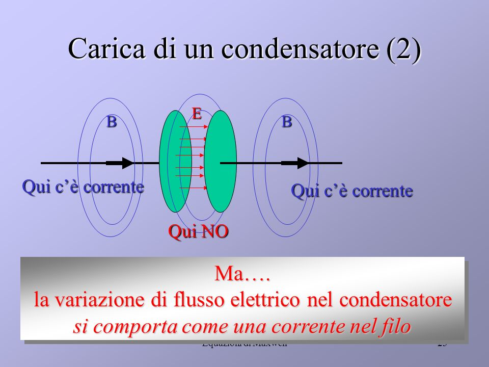 Equazioni di Maxwell22 Carica di un condensatore BB E La corrente di carica crea un campo magnetico Dentro il condensatore si crea un campo elettrico variabile Anche il campo elettrico variabile nel vuoto genera un campo magnetico Anche il campo elettrico variabile nel vuoto genera un campo magnetico