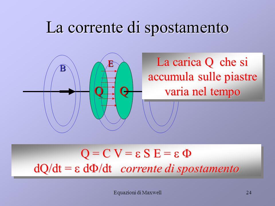 Equazioni di Maxwell23 Carica di un condensatore (2) BB E Qui cè corrente Qui NO Qui cè corrente Ma…. la variazione di flusso elettrico nel condensato