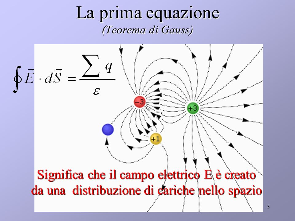 Equazioni di Maxwell2 Caso stazionario (campi non variabili nel tempo) Flusso Circuitazione Linee aperte, linee chiuse Campi conservativi e non conser