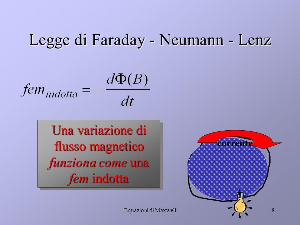 Equazioni di Maxwell7 La corrente indotta La corrente senza generatore si ottiene con: Movimento di un magnete Movimento di un magnete Rotazione di un