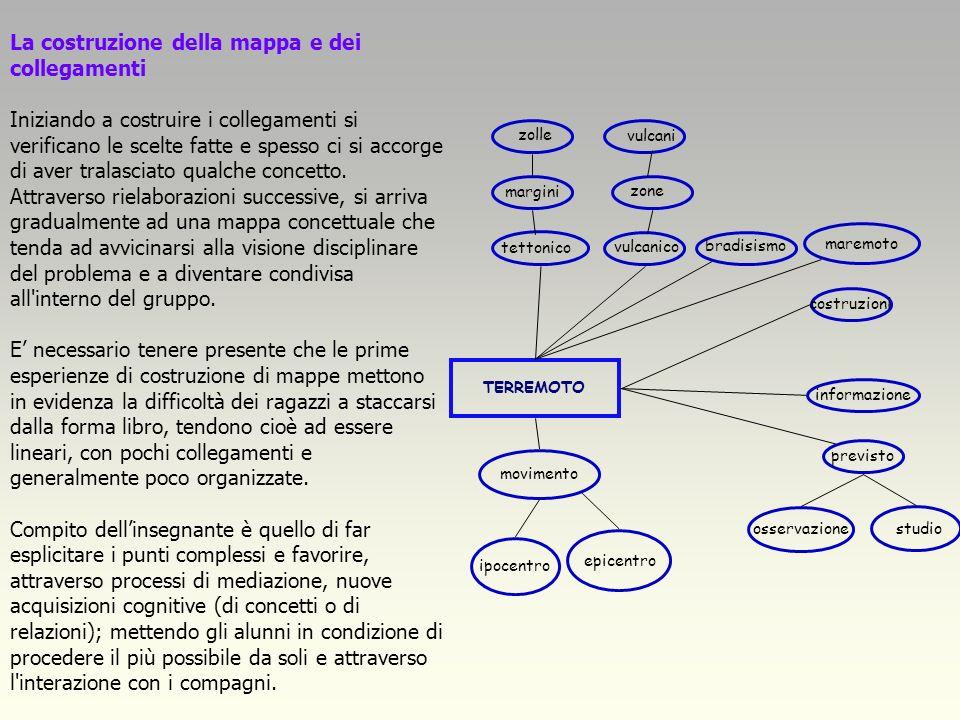 La costruzione della mappa e dei collegamenti Iniziando a costruire i collegamenti si verificano le scelte fatte e spesso ci si accorge di aver tralasciato qualche concetto.