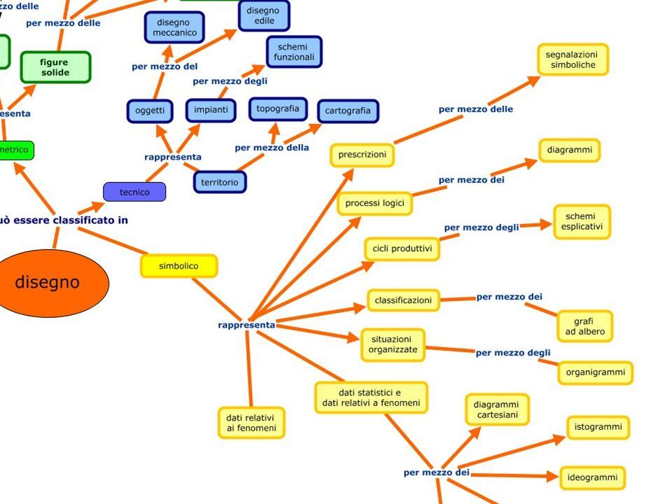 Suite di Hot Potatoes Software per lelaborazione di esercizi di autovalutazione