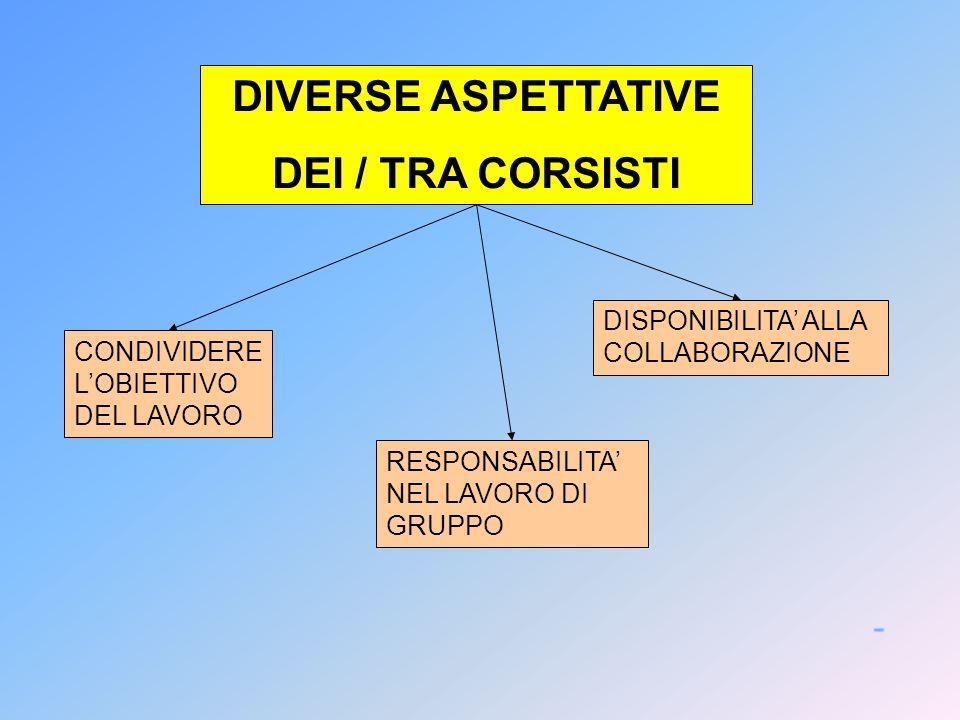DIVERSE ASPETTATIVE DEI / TRA CORSISTI CONDIVIDERE LOBIETTIVO DEL LAVORO DISPONIBILITA ALLA COLLABORAZIONE RESPONSABILITA NEL LAVORO DI GRUPPO