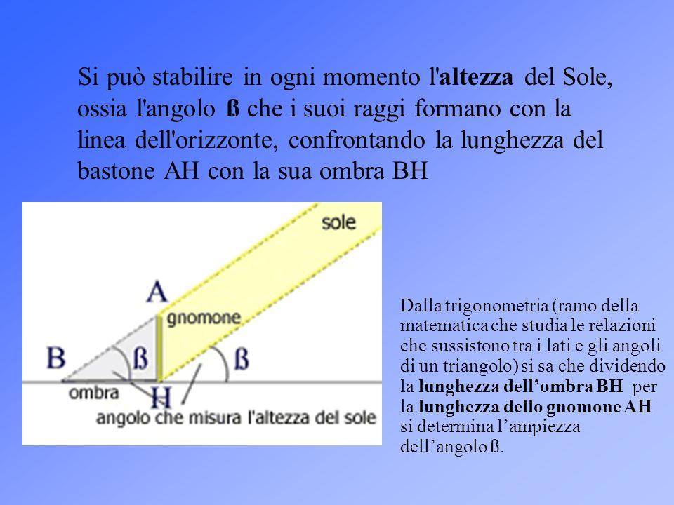 Si può stabilire in ogni momento l'altezza del Sole, ossia l'angolo ß che i suoi raggi formano con la linea dell'orizzonte, confrontando la lunghezza