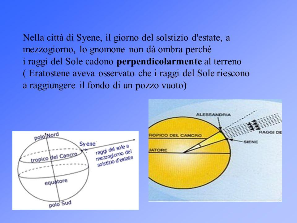 Nella città di Syene, il giorno del solstizio d'estate, a mezzogiorno, lo gnomone non dà ombra perché i raggi del Sole cadono perpendicolarmente al te