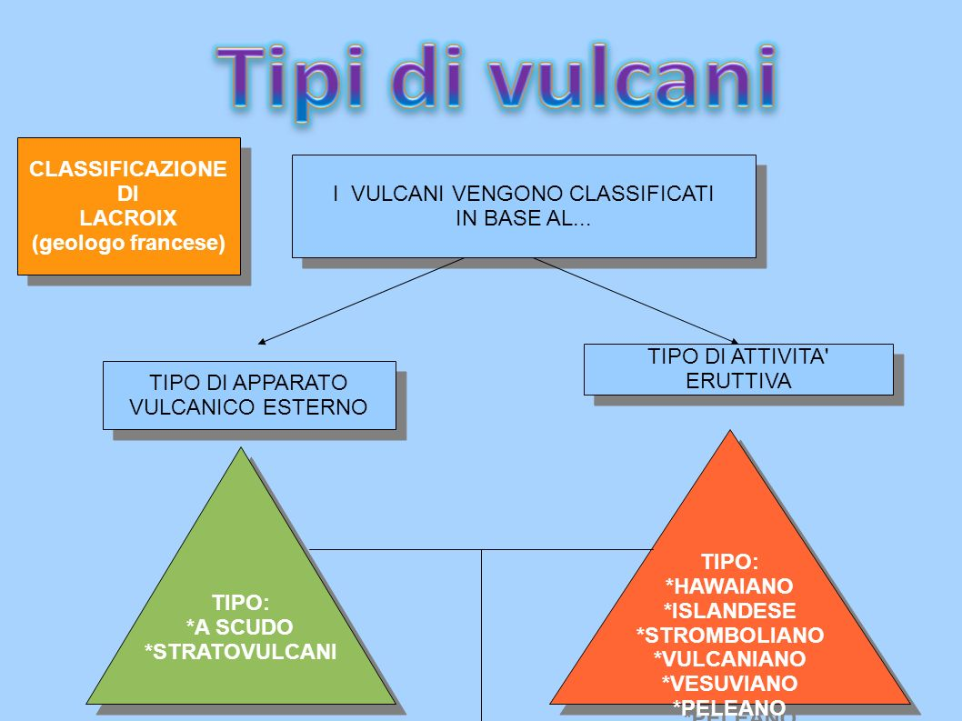 I VULCANI VENGONO CLASSIFICATI IN BASE AL... I VULCANI VENGONO CLASSIFICATI IN BASE AL... TIPO DI APPARATO VULCANICO ESTERNO TIPO DI APPARATO VULCANIC