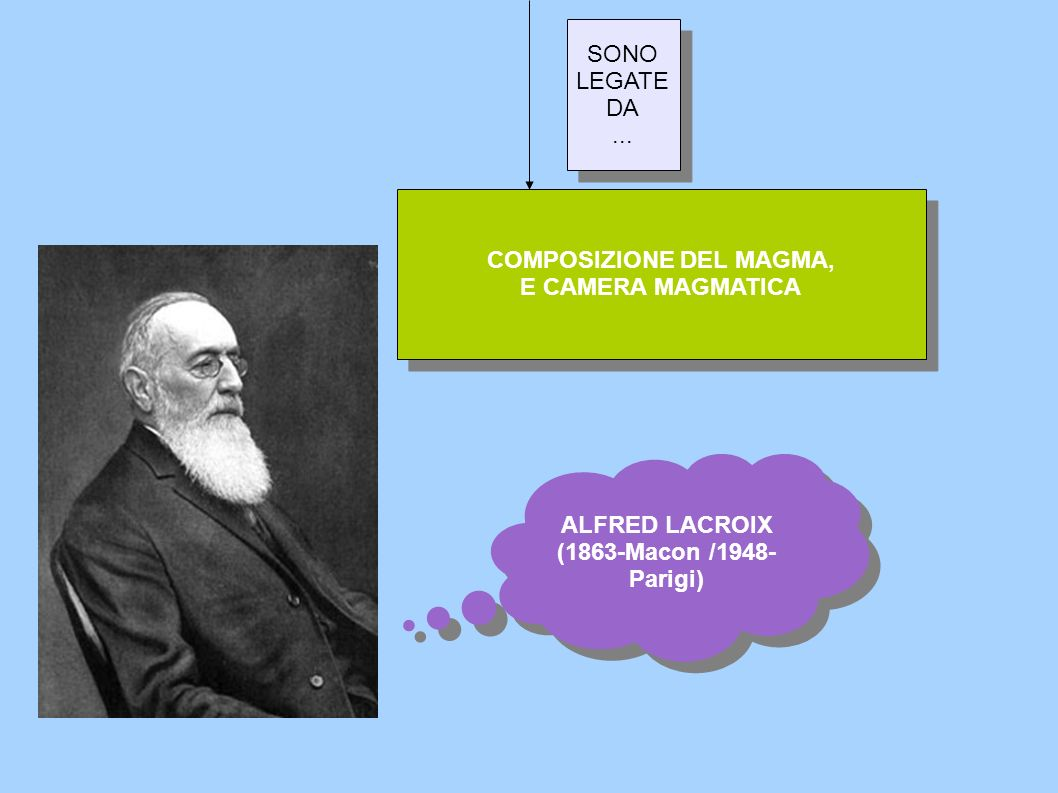 SONO LEGATE DA... SONO LEGATE DA... COMPOSIZIONE DEL MAGMA, E CAMERA MAGMATICA COMPOSIZIONE DEL MAGMA, E CAMERA MAGMATICA ALFRED LACROIX (1863-Macon /