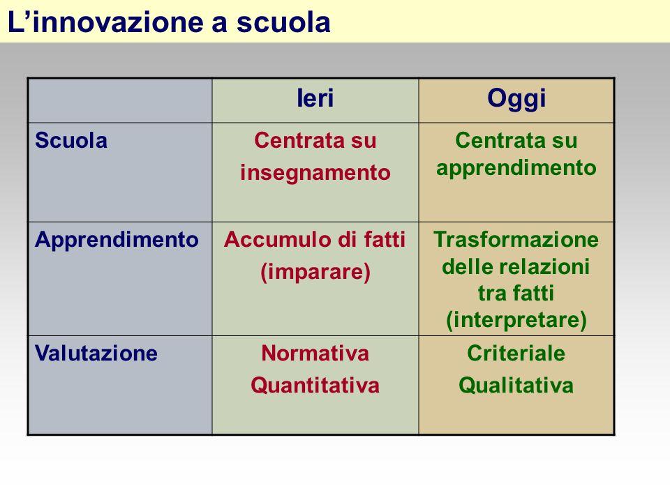 Linnovazione a scuola IeriOggi ScuolaCentrata su insegnamento Centrata su apprendimento ApprendimentoAccumulo di fatti (imparare) Trasformazione delle relazioni tra fatti (interpretare) ValutazioneNormativa Quantitativa Criteriale Qualitativa