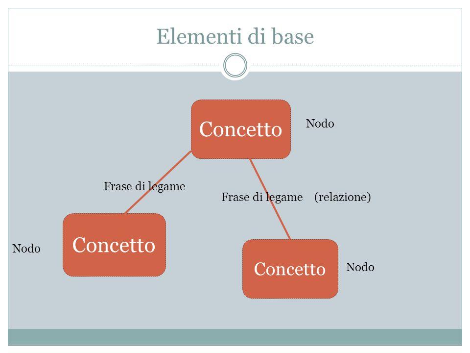 Elementi di base Concetto Frase di legame Frase di legame (relazione) Nodo
