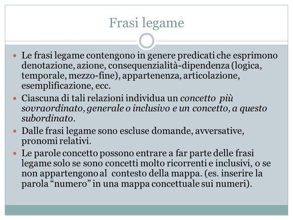 Frasi legame Le frasi legame contengono in genere predicati che esprimono denotazione, azione, consequenzialità-dipendenza (logica, temporale, mezzo-f