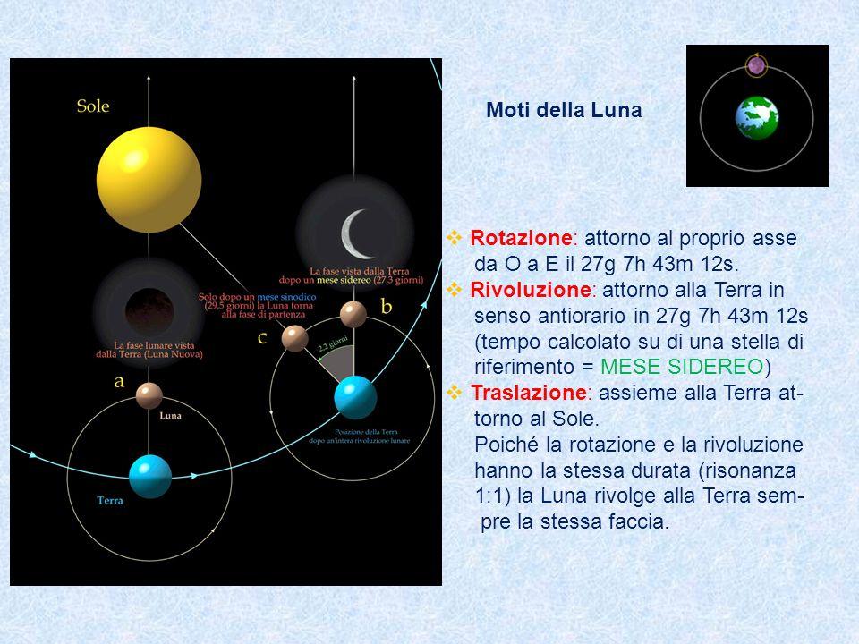 Moti della Luna Rotazione: attorno al proprio asse da O a E il 27g 7h 43m 12s. Rivoluzione: attorno alla Terra in senso antiorario in 27g 7h 43m 12s (