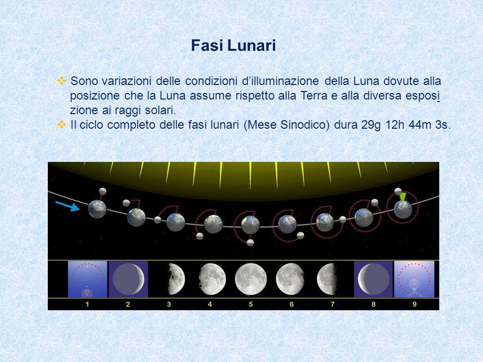 Fasi Lunari Sono variazioni delle condizioni dilluminazione della Luna dovute alla posizione che la Luna assume rispetto alla Terra e alla diversa esp