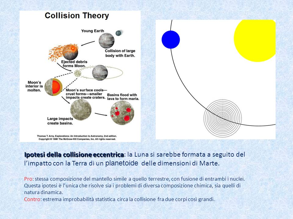 Ipotesi della collisione eccentrica Ipotesi della collisione eccentrica: la Luna si sarebbe formata a seguito del limpatto con la Terra di un planetoi