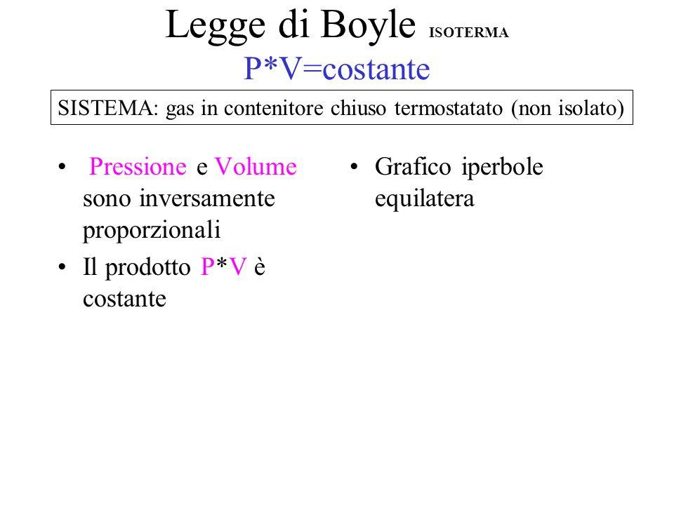Legge di Boyle ISOTERMA P*V=costante Pressione e Volume sono inversamente proporzionali Il prodotto P*V è costante Grafico iperbole equilatera SISTEMA