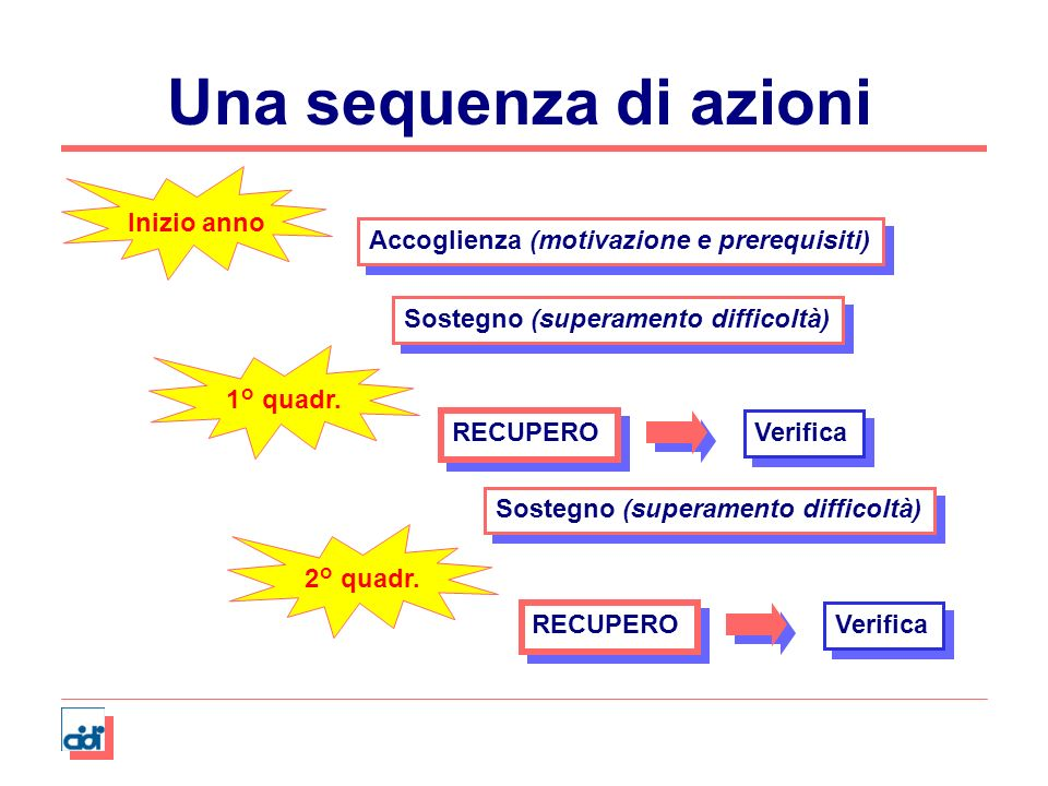 Una sequenza di azioni Inizio anno1° quadr.2° quadr. Accoglienza (motivazione e prerequisiti) Sostegno (superamento difficoltà) RECUPERO Verifica Sost