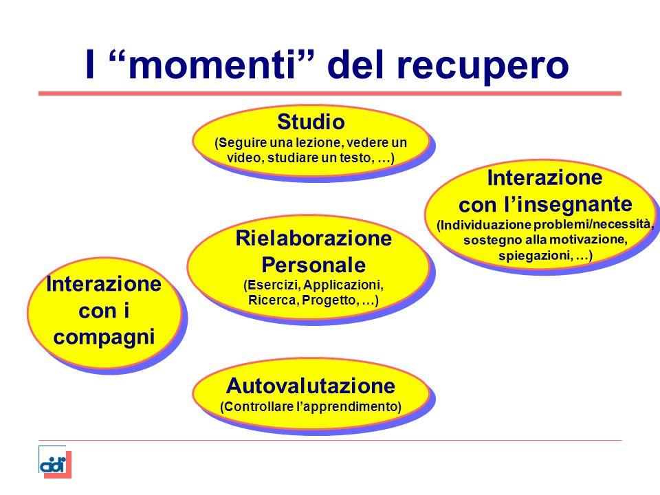 I momenti del recupero Rielaborazione Personale (Esercizi, Applicazioni, Ricerca, Progetto, …) Studio (Seguire una lezione, vedere un video, studiare
