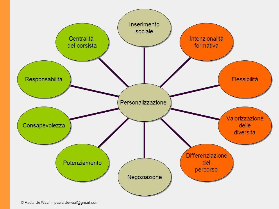 © Paula de Waal - paula.dewaal@gmail.com Personalizzazione Inserimento sociale Intenzionalità formativa Flessibilità Valorizzazione delle diversità Differenziazione del percorso NegoziazionePotenziamentoConsapevolezzaResponsabilità Centralità del corsista