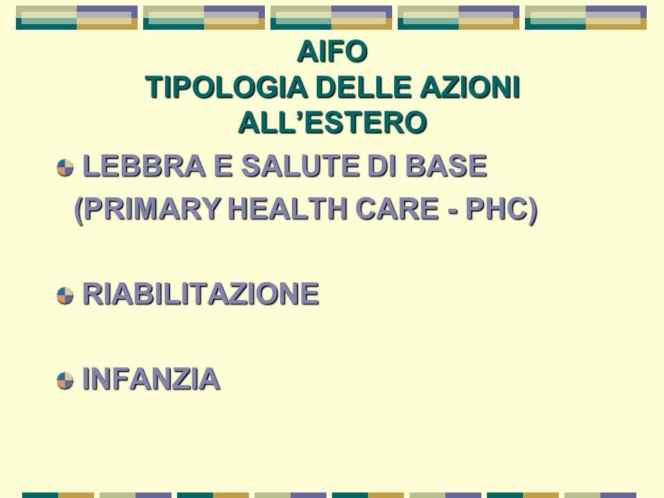 AIFO TIPOLOGIA DELLE AZIONI ALLESTERO LEBBRA E SALUTE DI BASE (PRIMARY HEALTH CARE - PHC) (PRIMARY HEALTH CARE - PHC)RIABILITAZIONEINFANZIA