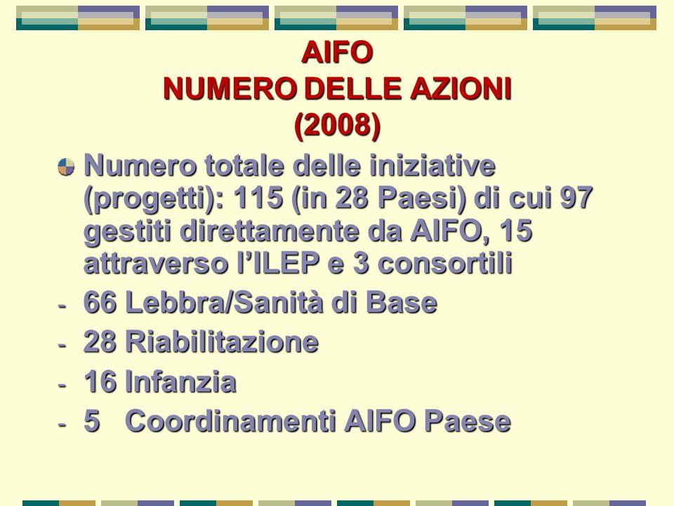 AIFO NUMERO DELLE AZIONI (2008) Numero totale delle iniziative (progetti): 115 (in 28 Paesi) di cui 97 gestiti direttamente da AIFO, 15 attraverso lILEP e 3 consortili - 66 Lebbra/Sanità di Base - 28 Riabilitazione - 16 Infanzia - 5 Coordinamenti AIFO Paese